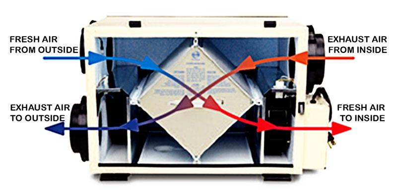 HRV Heat Recovery Ventilation - Greener Homes