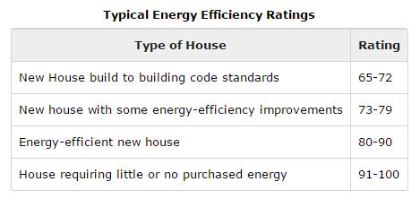 Typical Energy Efficiency Ratings