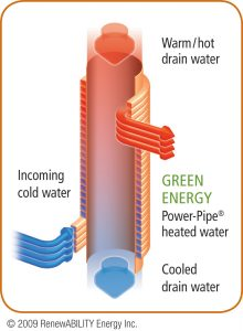 How Drain Water Heat Recovery Works