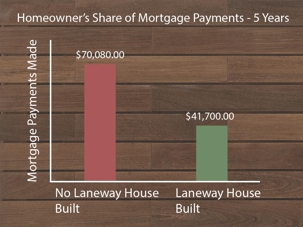 Laneway House 5 Year Savings